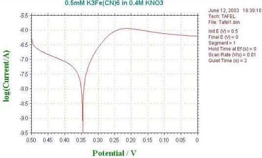 ALS1100C パワー電気化学アナライザー