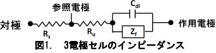 電気化学 の基礎:3電極セルのインピーダンス