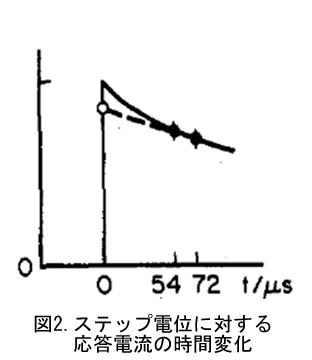 電気化学 の基礎:ステップ電位に対する応答電流の時間変化