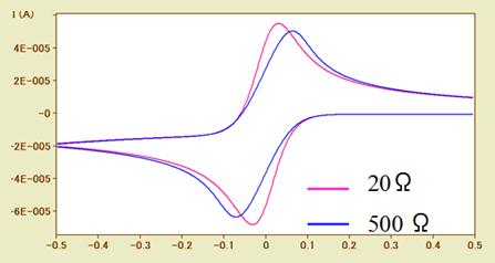 電気化学 の基礎:CVシミュレーション