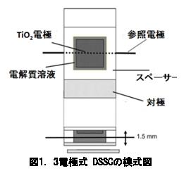 電気化学 の基礎:3電極式 DSSCの模式図