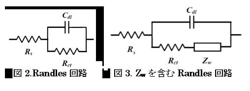 図2.Randles回路、図3.Zwを含むRandles回路