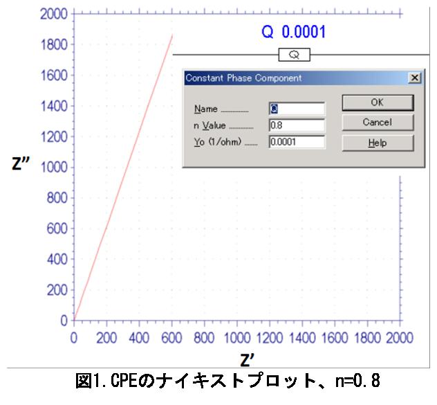 電気化学 測定 図1. CPEのナイキストプロット、n = 0.8