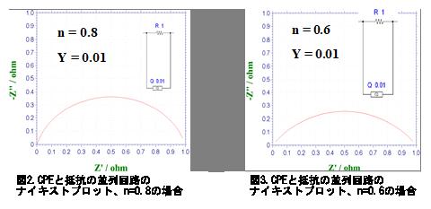 電気化学 測定 図2.CPE と抵抗の並列回路のナイキストプロット、n=0.8の場合  図3.CPE と抵抗の並列回路のナイキストプロット、n=0.6の場合