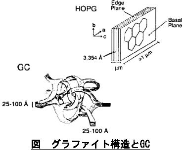 電気化学 測定 グラファイト構造とGC