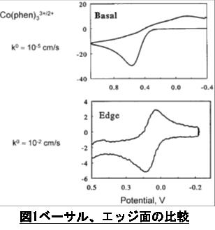 電気化学 測定 図1. ベーサル、エッジ面の比較