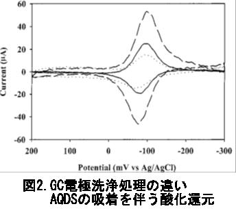 GC電極洗浄処理の違い。AQDSの吸着を伴う酸化還元