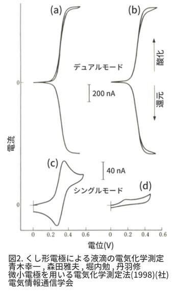 シングルモードとレドックスモードの比較