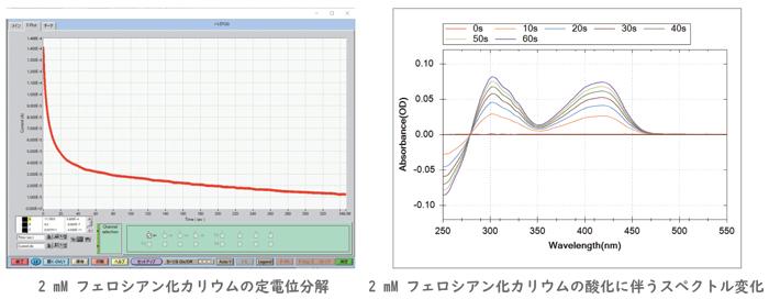 キュベット型分光電気化学セルを用いた測定例