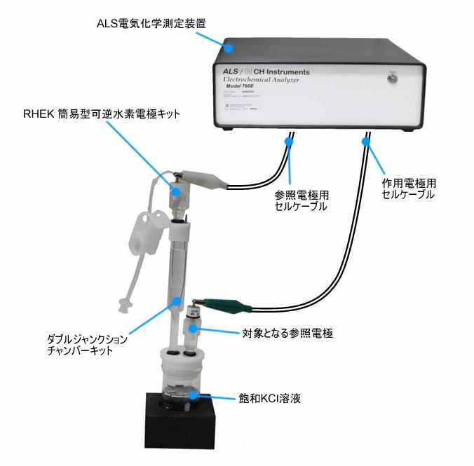 参考電位の測定方法