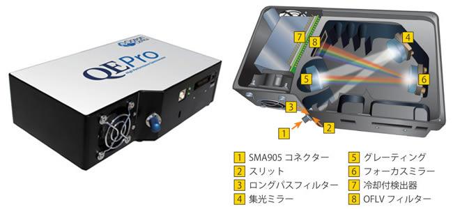 QE PRO 高感度・高S/N スペクトロメーター