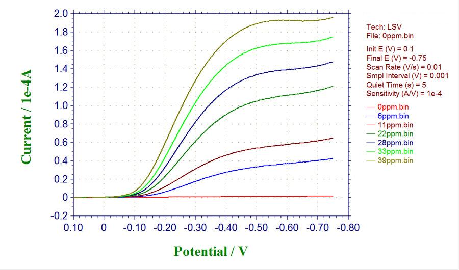 酸素還元LSV測定