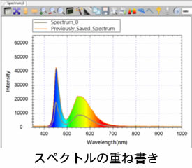 スペクトルの重ね書き